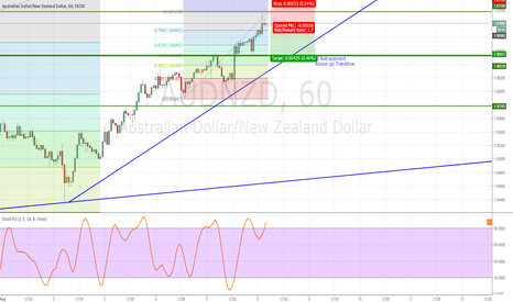 AUDNZD: AUDNZD 40 Pips Retracement Sell
