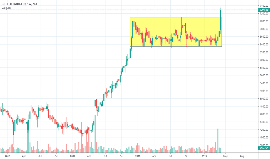 GILLETTE Stock Price and Chart — NSE:GILLETTE — TradingView