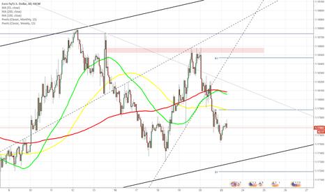 EURUSD: EUR/USD trades near 1.1760