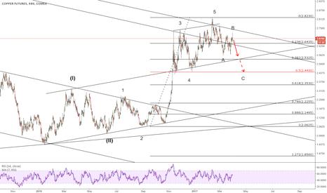 HG1!: Copper more correction to go