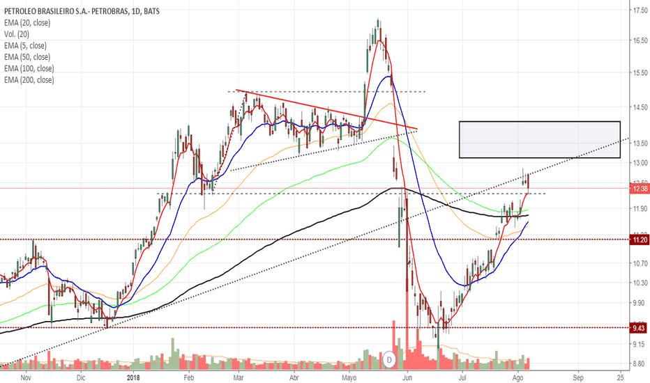 PBR: $PBR sigue mostrando debilidad a estos niveles.