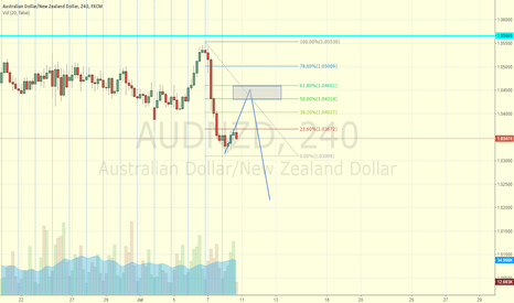 AUDNZD: fib on aud/nzd, downtrend