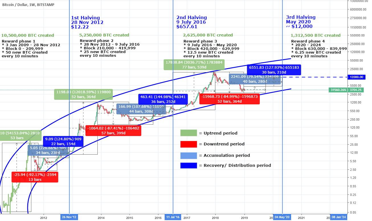Bch bitcoin trading btc
