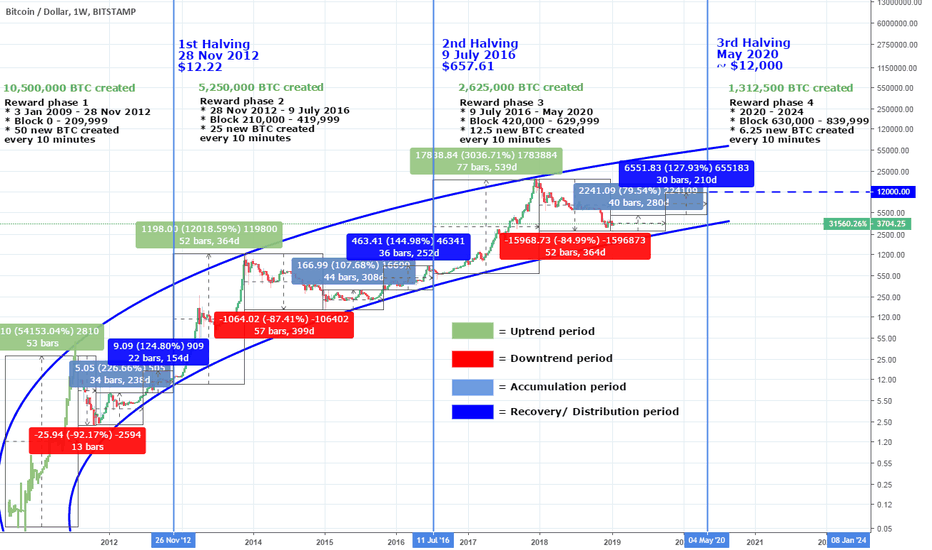 BTCUSD: Bitcoin: Roadmap to the next Halving. Reward phases and cycles.