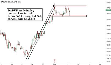 DABUR: DABUR trade in flag looking for breakout