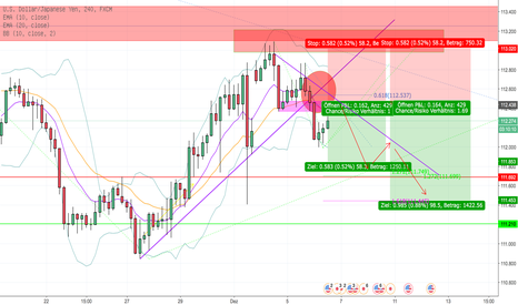 USDJPY: USD/JPY H4 Short