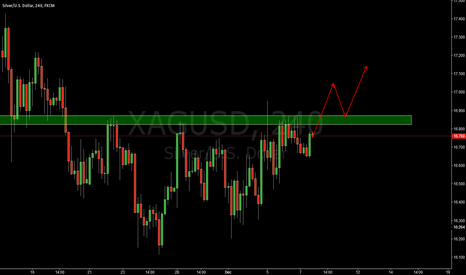 XAGUSD: XAGUSD LONG THE BREAK AND PULL BACK