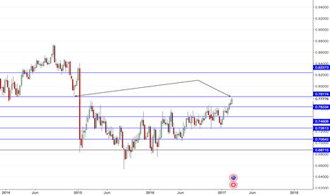 AUDCHF: And / Chf CCAP level