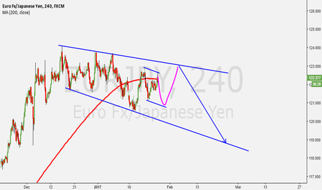 EURJPY: EURJPY DEVELOPMENT WITHIN CHANNEL
