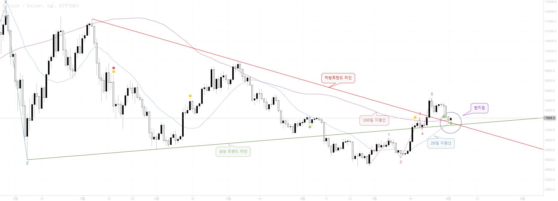 ('18. 8/2) BTC 야매분석 - Market Cap 과 BTC 도미넌스