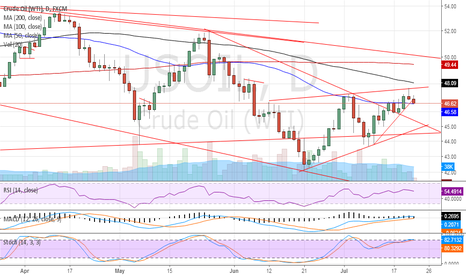 USOIL: Sell crude Tgt 45$