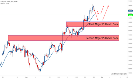 XAUUSD: Looking to Buy on Pullback Into Key Level