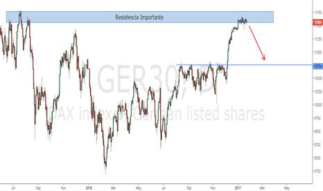 GER30: DAX | Oportunidad de venta debido a Importante Resistencia