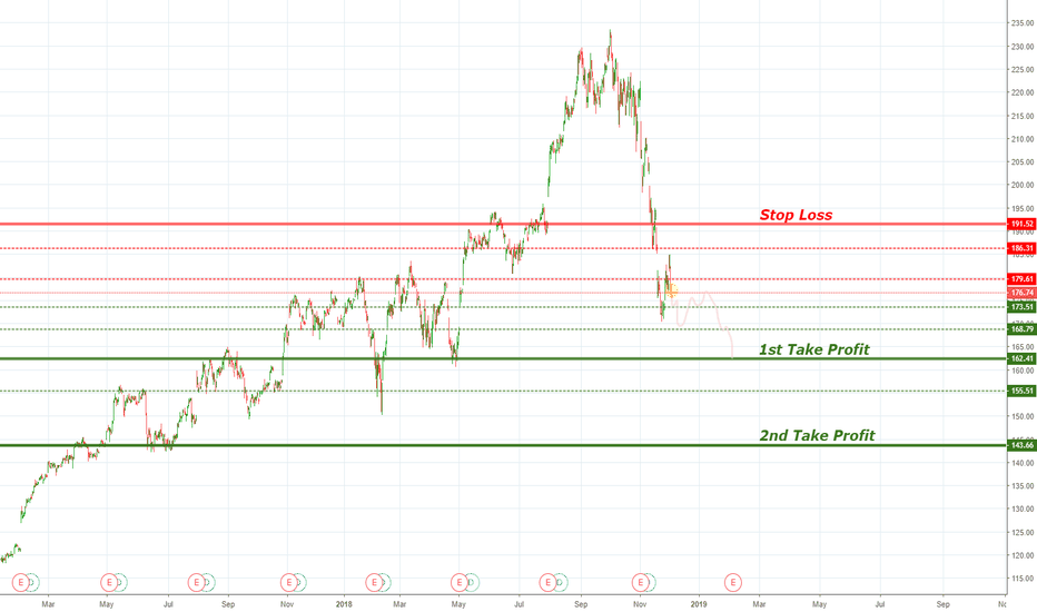 AAPL: Apple Down Trend Continue
