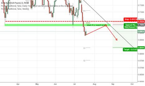 EURGBP: Euro / GBP short
