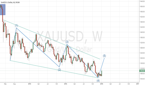"XAUUSD: ""5th WAVE"" in WEEKLY GOLD, take a chance for long."