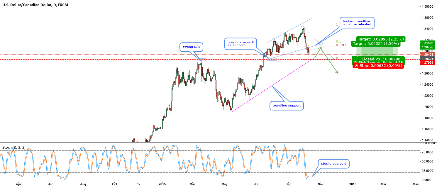 USDCAD-expecting a pullback at key support
