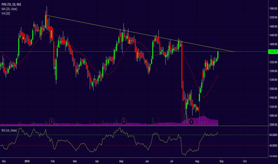PVR: Trendline breakout above 1380