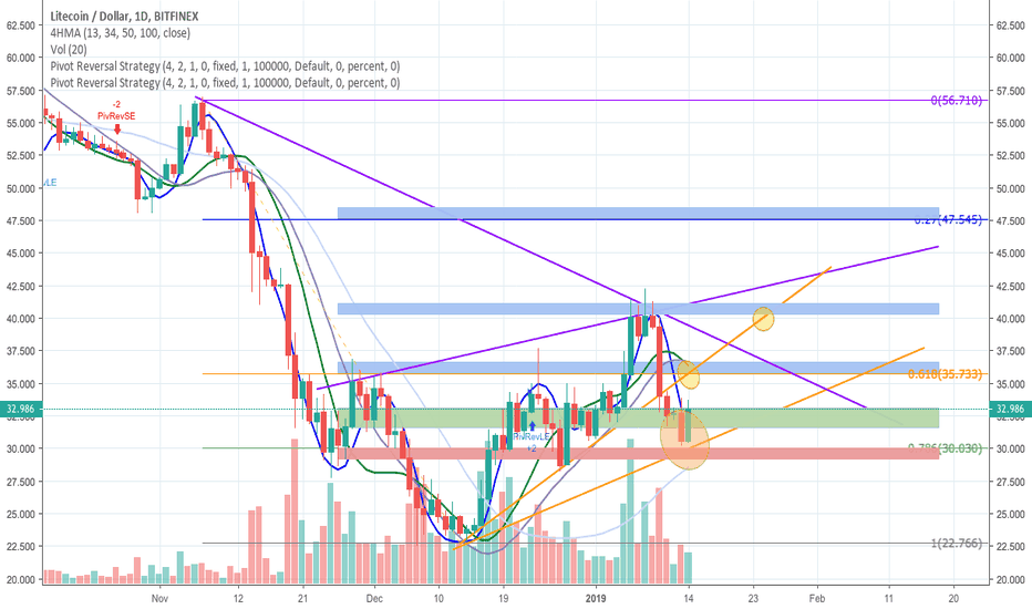 LTCUSD: LTCUSD - PROFIT IN THE NEXT DAYS