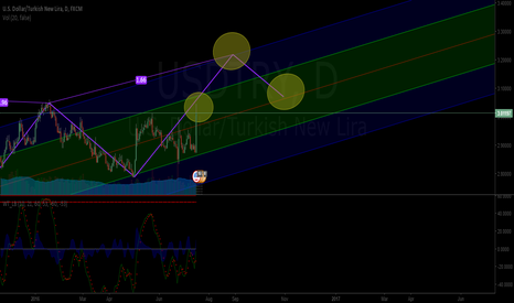 USDTRY: USDTRY Long Analysis