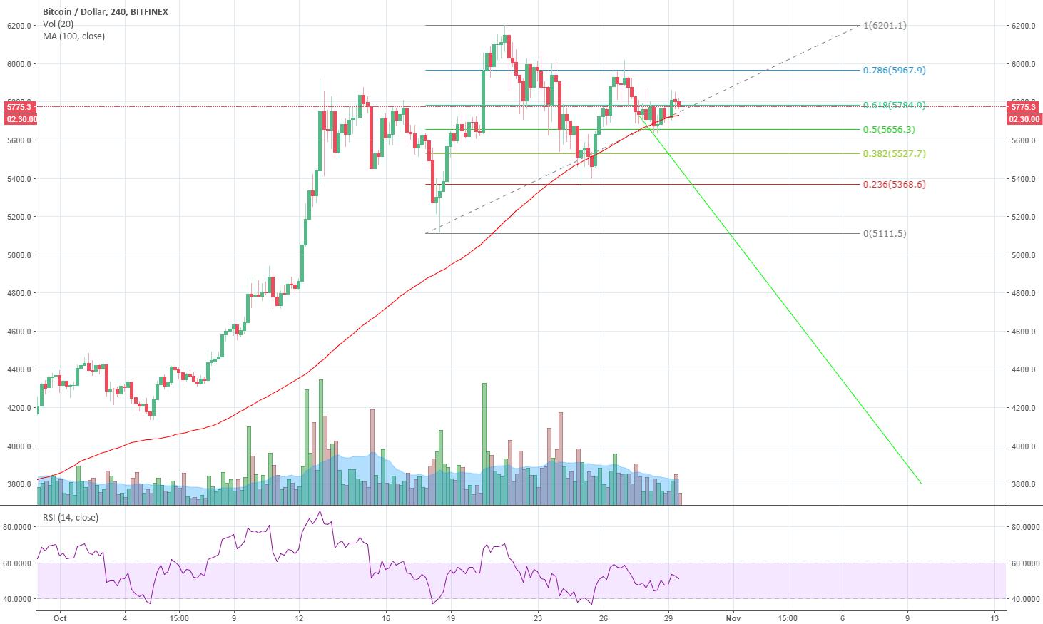 Bitcoin op weg naar vijfde maand van winst ondanks prijscorrectie