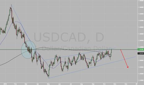 USDCAD: UCAD short