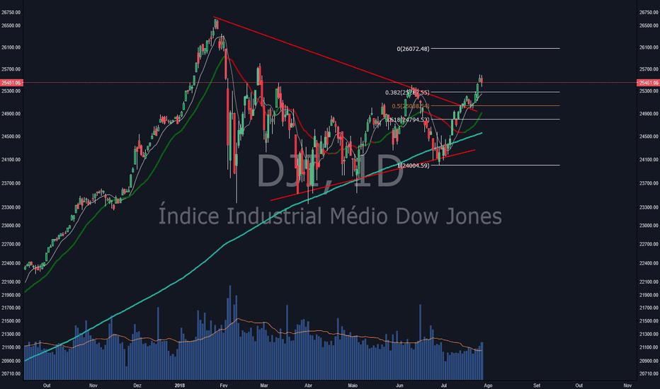 DJI: Índice Dow Jones Industrial, Triangulo Simetrico Rompido