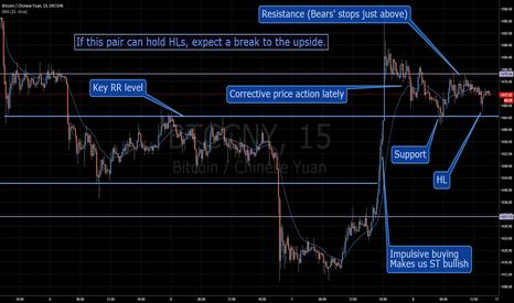 BTCCNY: Bitcoin - ST Bullish, LF breakout scenario.
