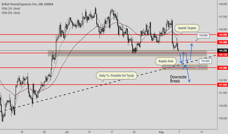 GBPJPY: GBP/JPY: Findin some direction.