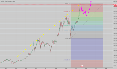BTCUSD: It is the time for correction, isn't it?