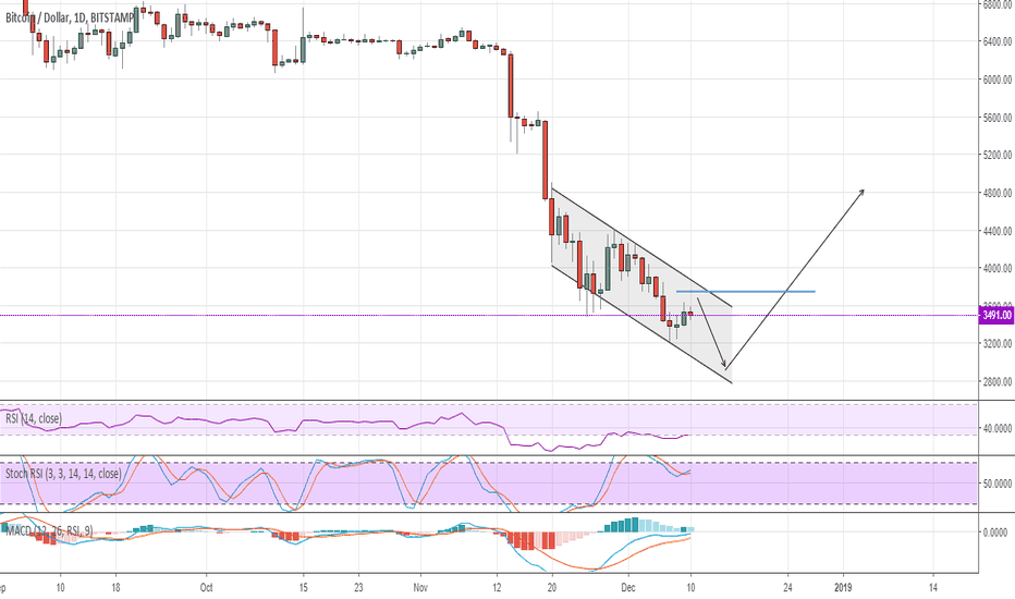 BTCUSD: #BTC The downward channel is still sending the market down