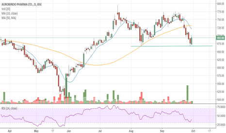 AUROPHARMA: #AUROPHARMA - Double bottom near 665