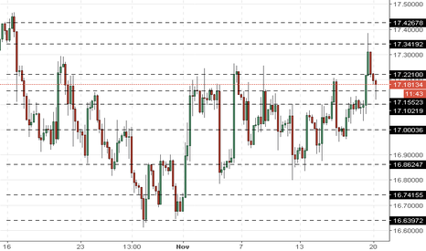 XAGUSD: XAG/USD: silver prices are consolidating