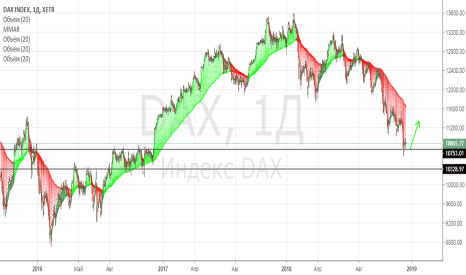 DAX: Индекс ДАКС в лонг