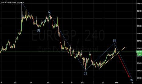 EURGBP: 300 pips down