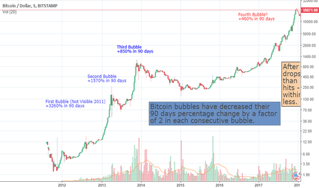 BTCUSD: The Bit Short (Bitcoin)