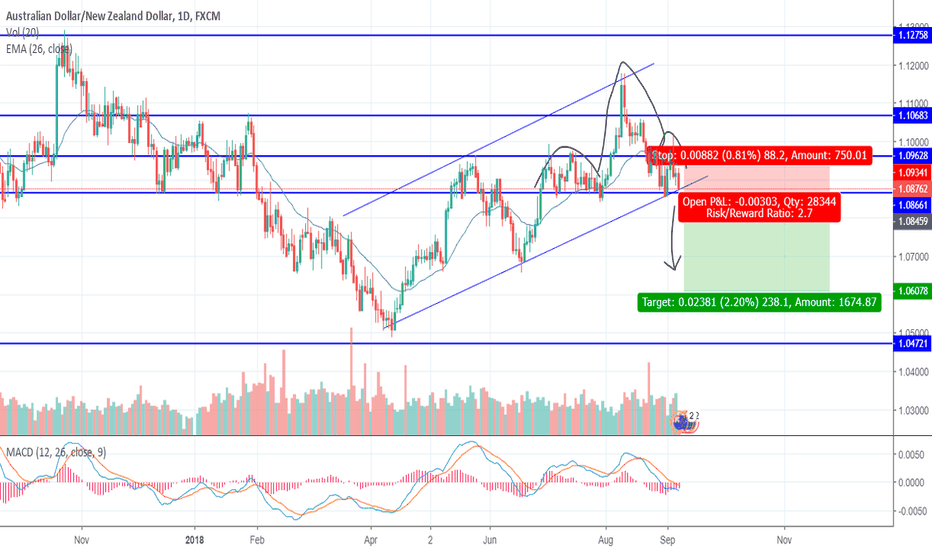 AUDNZD: AUDNZD Head and Shoulders