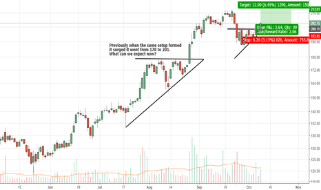 L_TFH: L&T Finance - Ascending Triangle