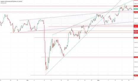 IMOEX: Взгляд на рынок перед открытием 17.05