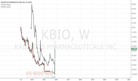 KBIO: $KBIO headline comparison vs $PPCXBT