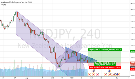 NZDJPY: NZDJPY LONG position