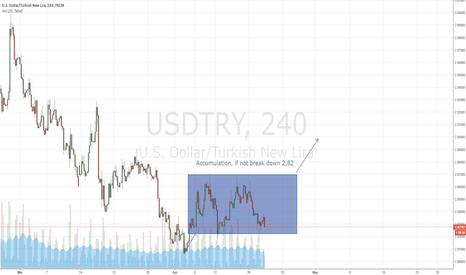 USDTRY: Accumulation