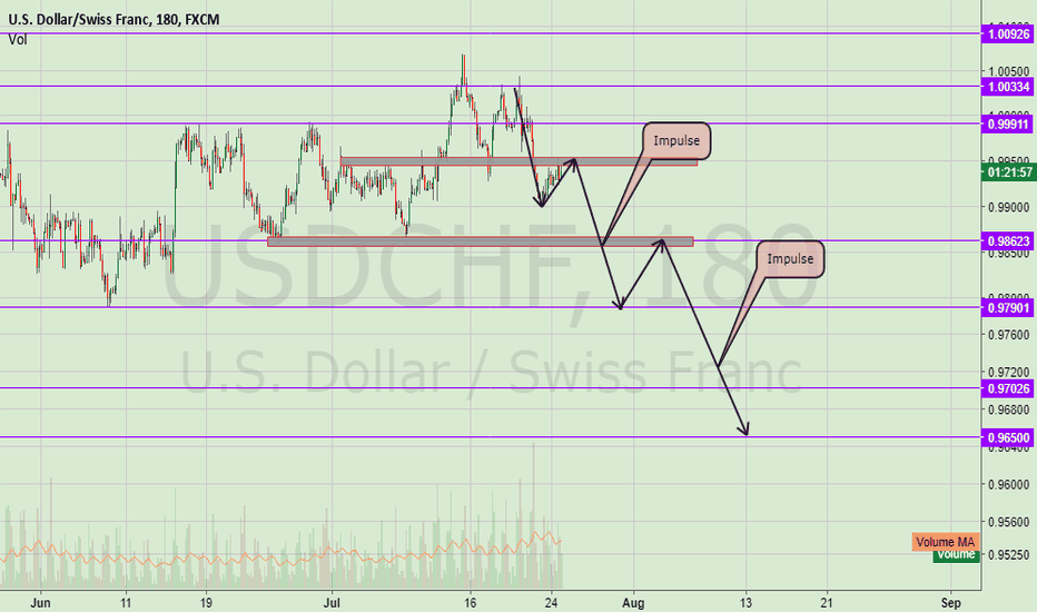 USDCHF: UsdChf About to Drop!