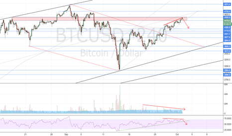 BTCUSD: Bulls are a bit exhausted