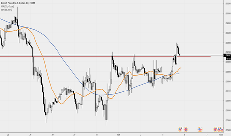 GBPUSD: GBPUSD resistance turned support