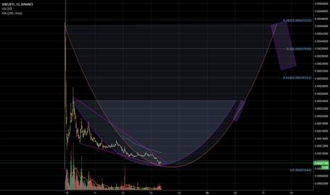VIBEBTC: Good $VIBE rations As The Pattern Seems To Be Revealed