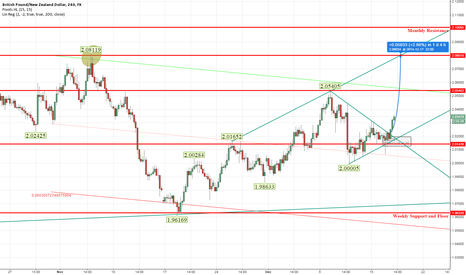 GBPNZD: buy now gbpnzd TP:2.075 SL: 2.0100