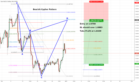 EURUSD: EURUSD Good SHORT with Cypher Pattern!