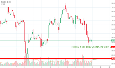 YESBANK: sell only if hold below 302 for 296 target SL 305.75