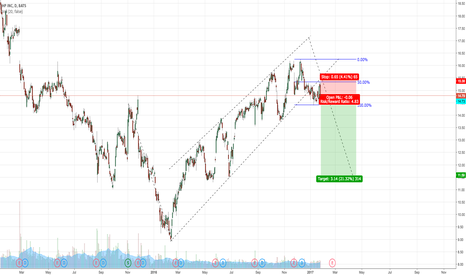 HPQ: SHORT HPQ AFTER BREAK OUT WITH RETEST
